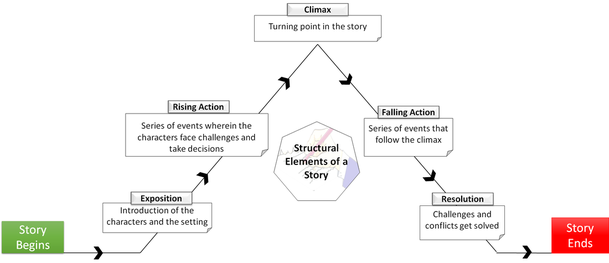 Structural Elements of a Story 1) Exposition: Introduction of the characters and the setting 2) Rising Action: Series of events wherein the characters face challenges and take decisions 3) Climax: Turning point in the story 4) Falling Action: Series of events that follow the climax 5) Resolution: Challenges and conflicts get solved. Story Ends